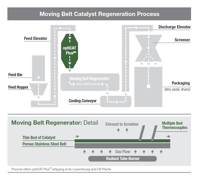 catalyst services, catalyst regeneration, regeneration of catalyst